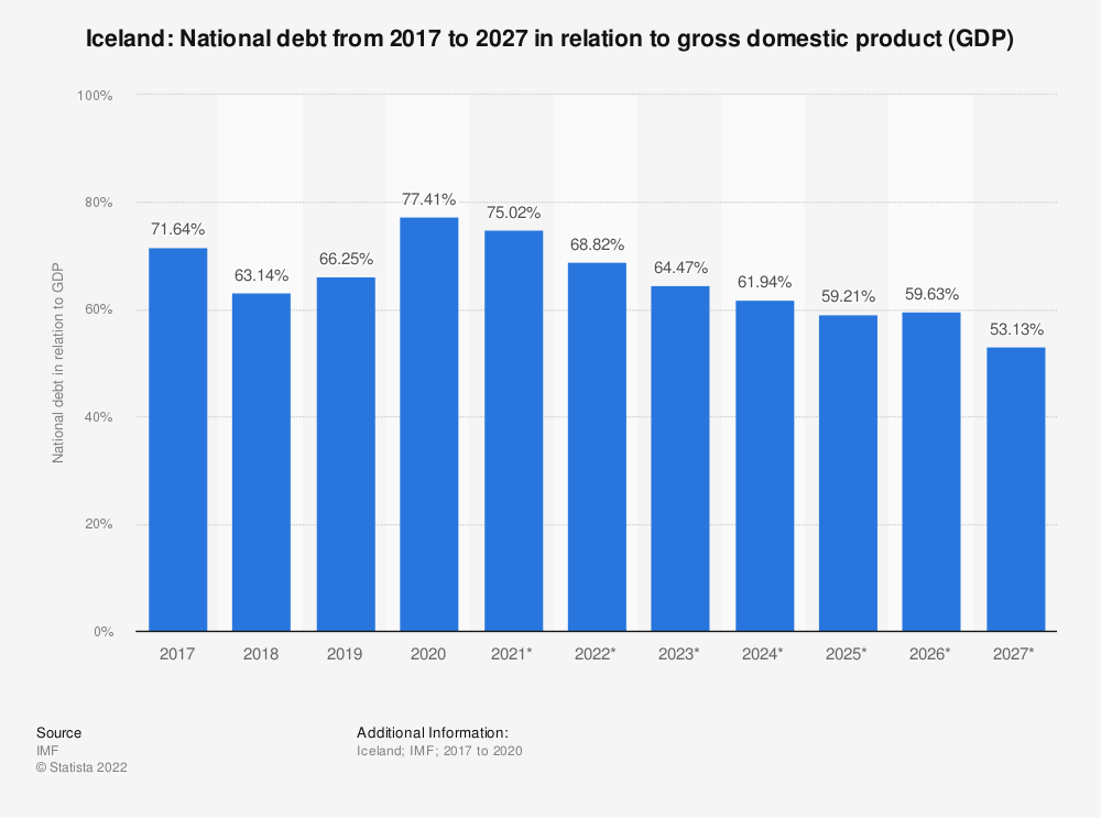 Statistic: Iceland: National debt from 2014 to 2024 in relation to gross domestic product (GDP) | Statista