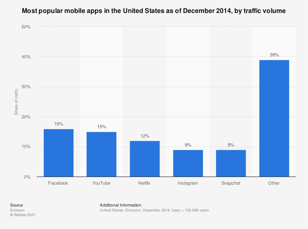 Statistic: Most popular mobile apps in the United States as of December 2014, by traffic volume | Statista