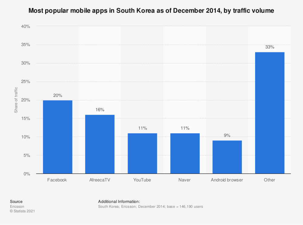 Statistic: Most popular mobile apps in South Korea as of December 2014, by traffic volume | Statista