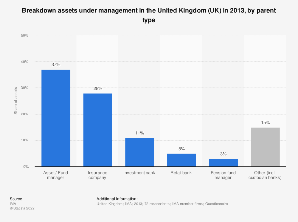 Statistic: Breakdown assets under management in the United Kingdom (UK) in 2013, by parent type | Statista
