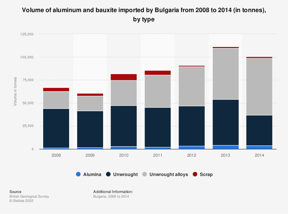 Statistic: Volume of aluminum and bauxite imported by Bulgaria from 2008 to 2014 (in tonnes), by type | Statista