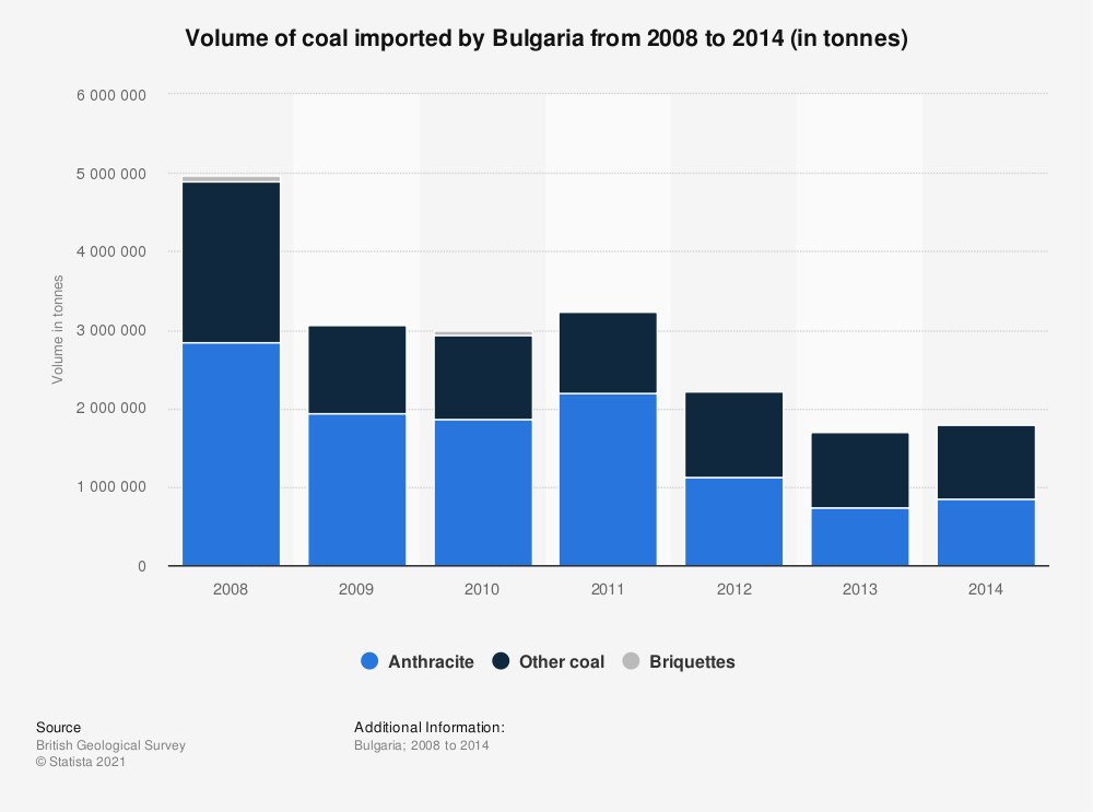 Statistic: Volume of coal imported by Bulgaria from 2008 to 2014 (in tonnes) | Statista