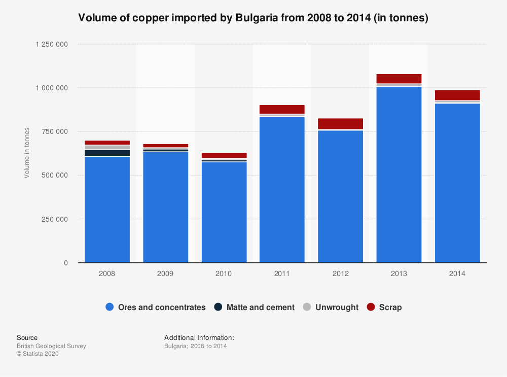 Statistic: Volume of copper imported by Bulgaria from 2008 to 2014 (in tonnes) | Statista