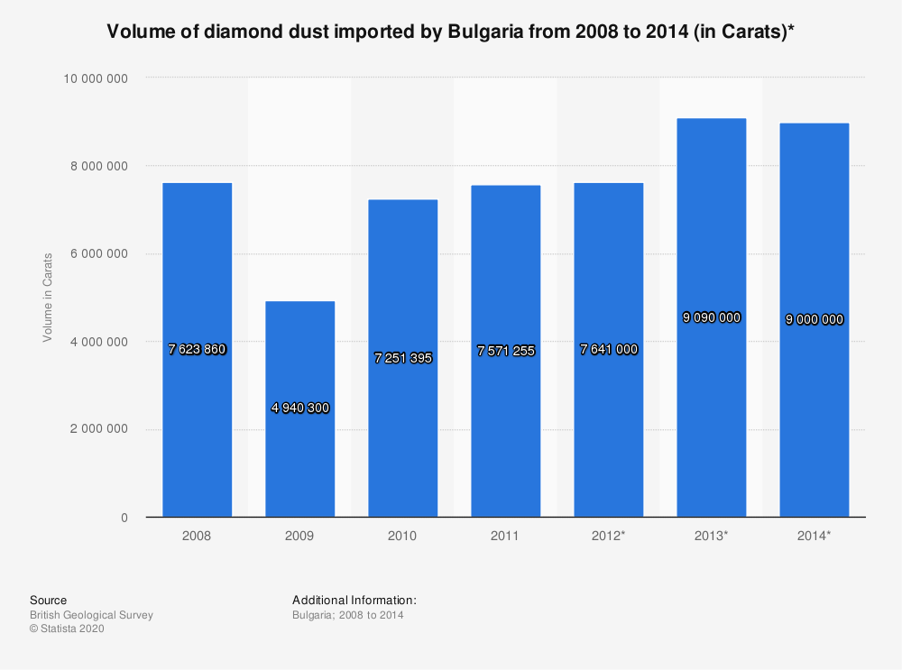 Statistic: Volume of diamond dust imported by Bulgaria from 2008 to 2014 (in Carats)* | Statista