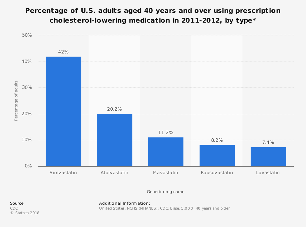 Statistic: Percentage of U.S. adults aged 40 years and over using prescription cholesterol-lowering medication in 2011-2012, by type* | Statista