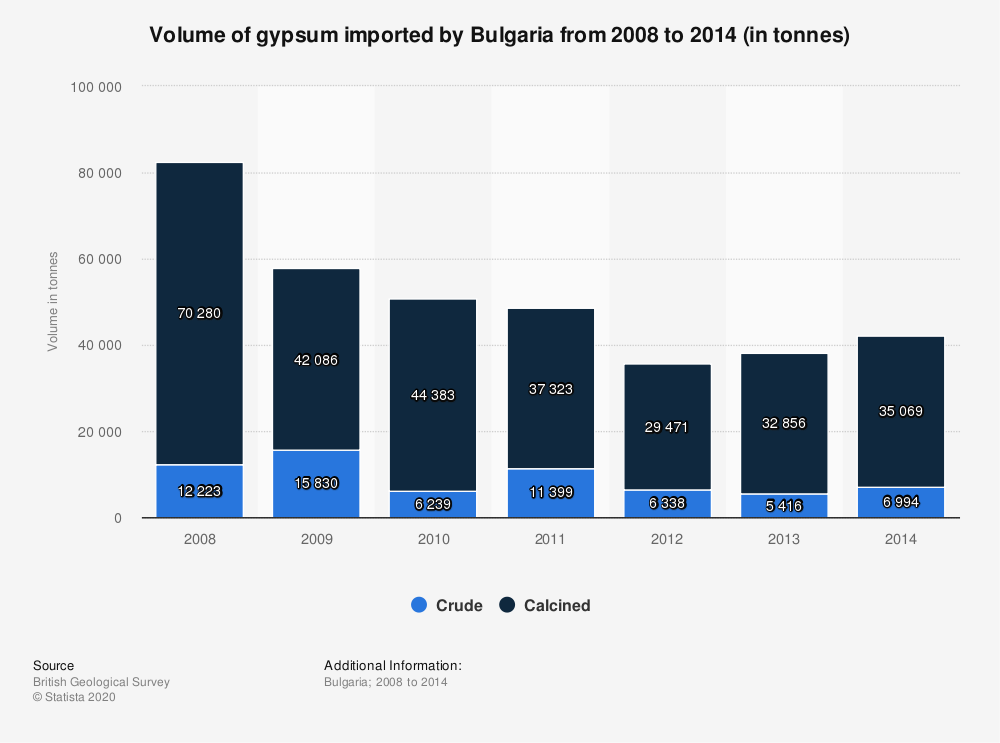 Statistic: Volume of gypsum imported by Bulgaria from 2008 to 2014 (in tonnes) | Statista