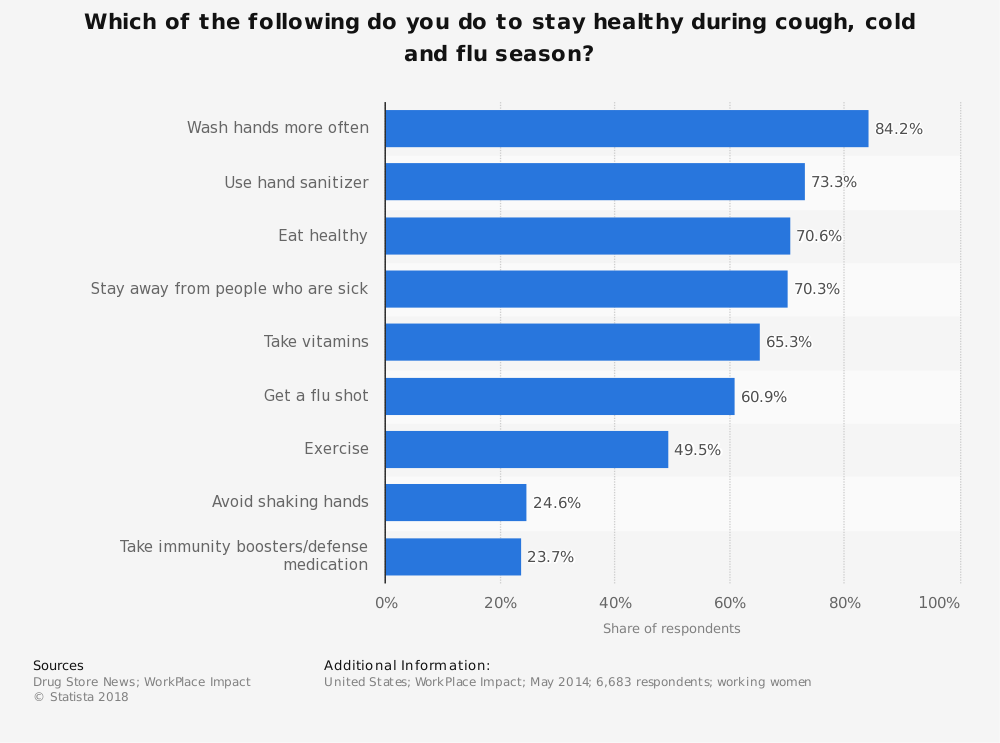 Statistic: Which of the following do you do to stay healthy during cough, cold and flu season? | Statista