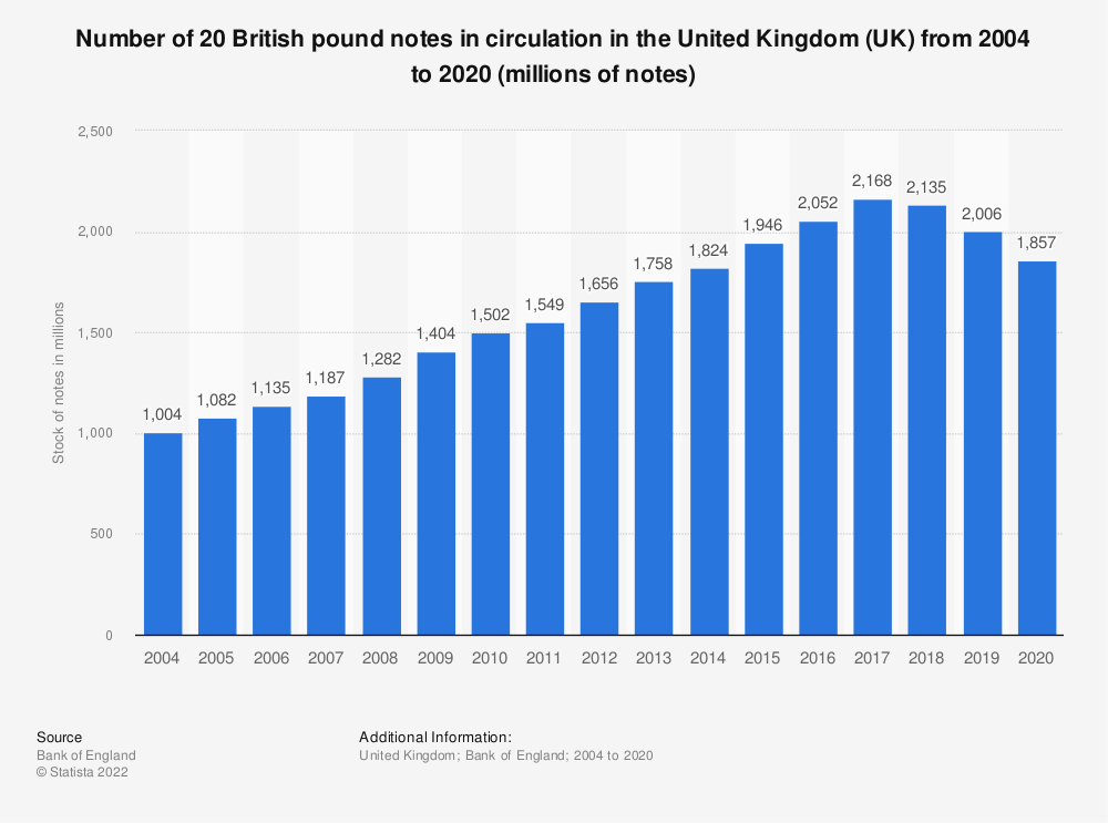 Statistic: Number of 20 British pound notes in circulation in the United Kingdom (UK) from 2004 to 2018 (millions of notes) | Statista