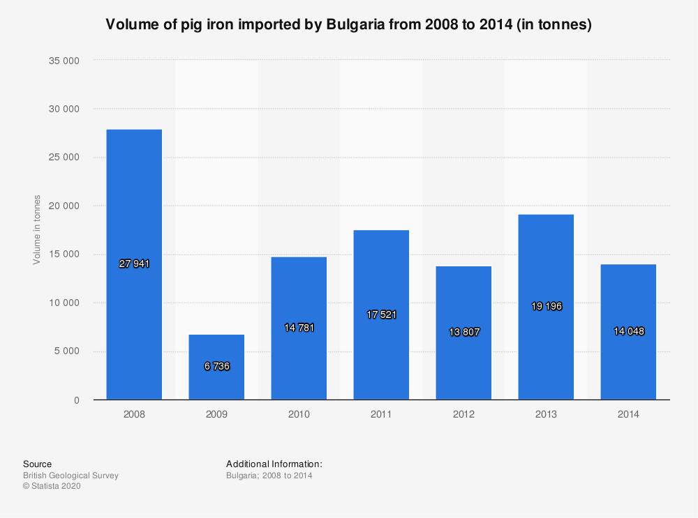 Statistic: Volume of pig iron imported by Bulgaria from 2008 to 2014 (in tonnes) | Statista