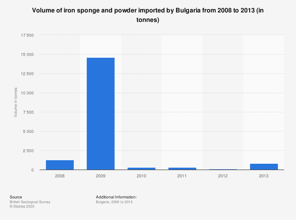 Statistic: Volume of iron sponge and powder imported by Bulgaria from 2008 to 2013 (in tonnes) | Statista
