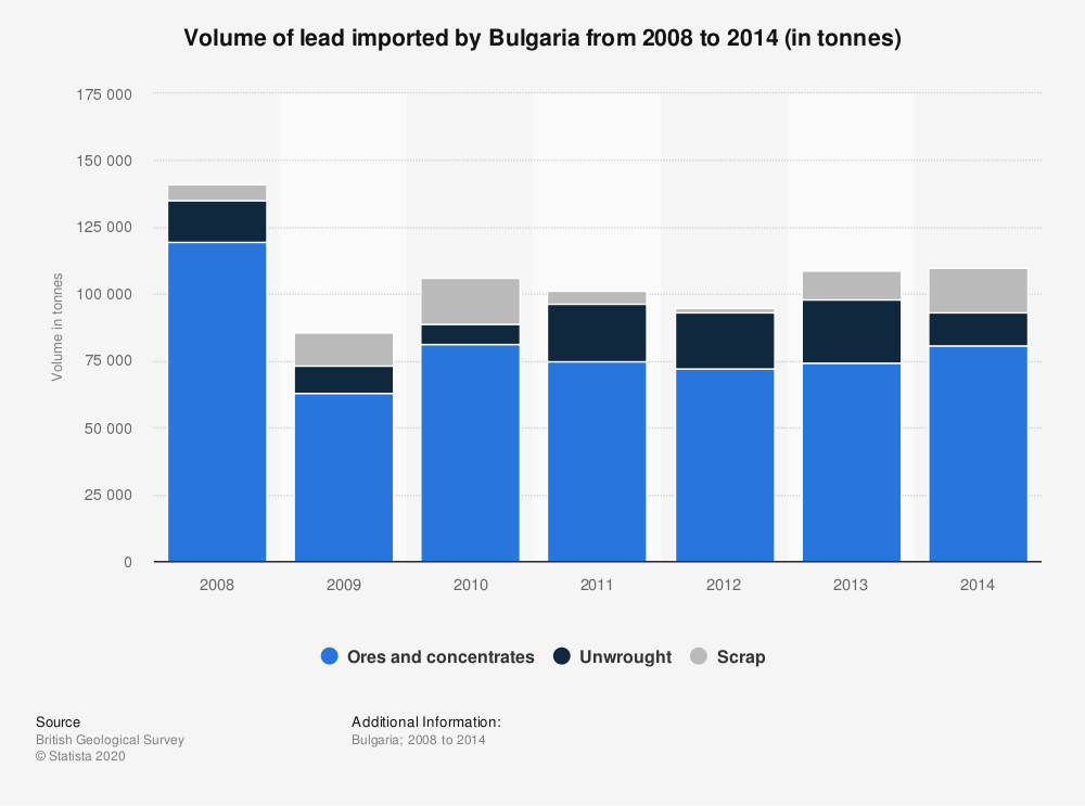 Statistic: Volume of lead imported by Bulgaria from 2008 to 2014 (in tonnes) | Statista