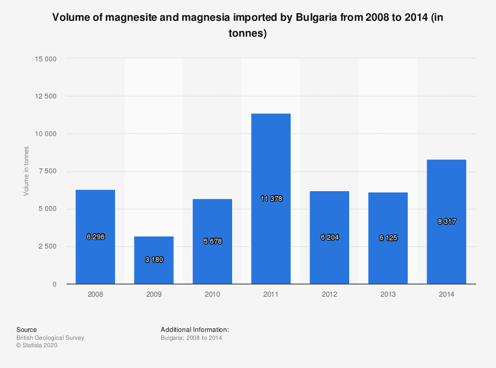 Statistic: Volume of magnesite and magnesia imported by Bulgaria from 2008 to 2014 (in tonnes) | Statista