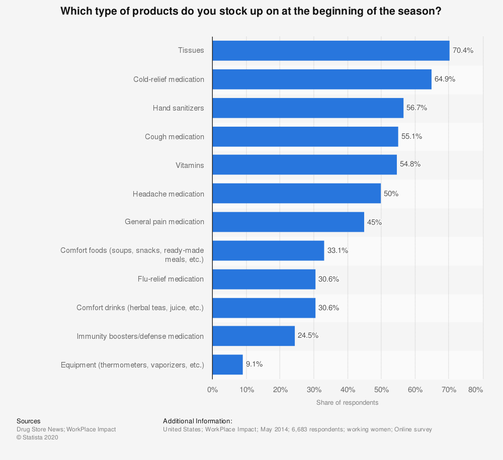 Statistic: Which type of products do you stock up on at the beginning of the season? | Statista