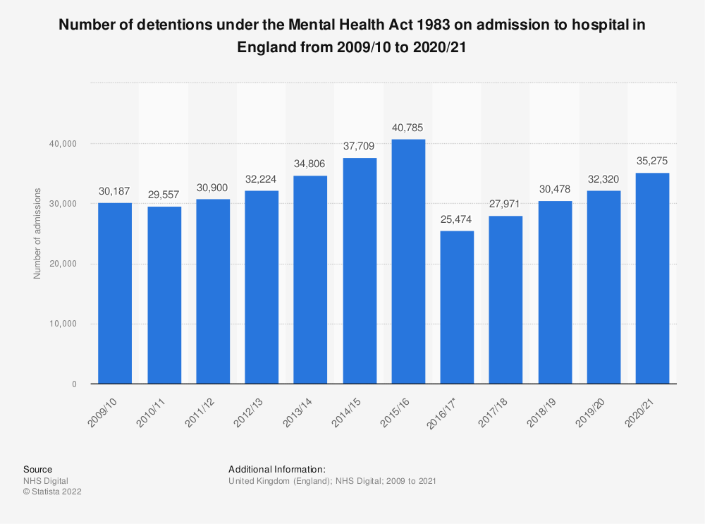 Statistic: Number of detentions under the Mental Health Act 1983 on admission to hospital in England from 2009/10 to 2017/18 | Statista