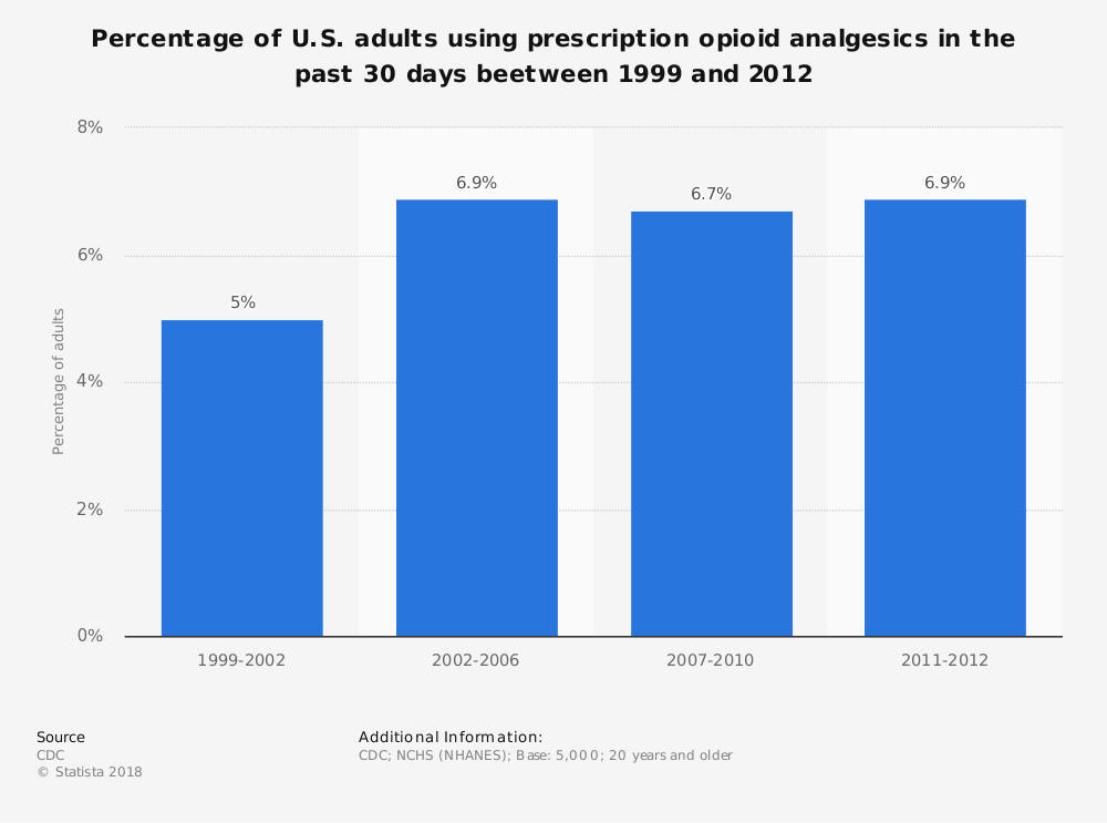 Statistic: Percentage of U.S. adults using prescription opioid analgesics in the past 30 days beetween 1999 and 2012 | Statista