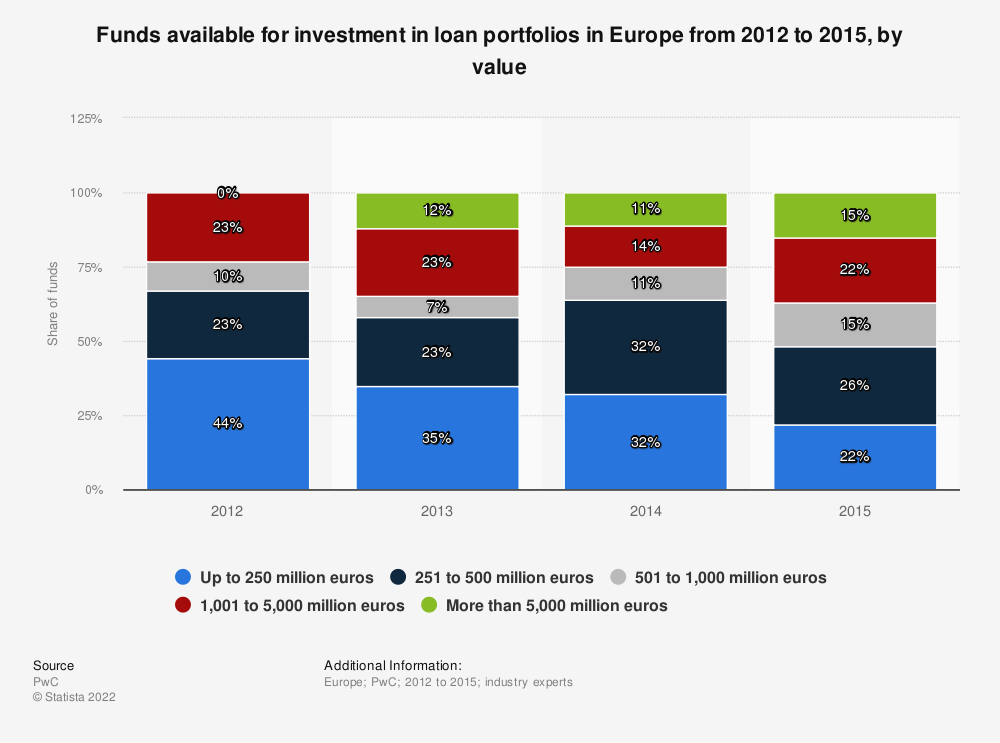 Statistic: Funds available for investment in loan portfolios in Europe from 2012 to 2015, by value | Statista
