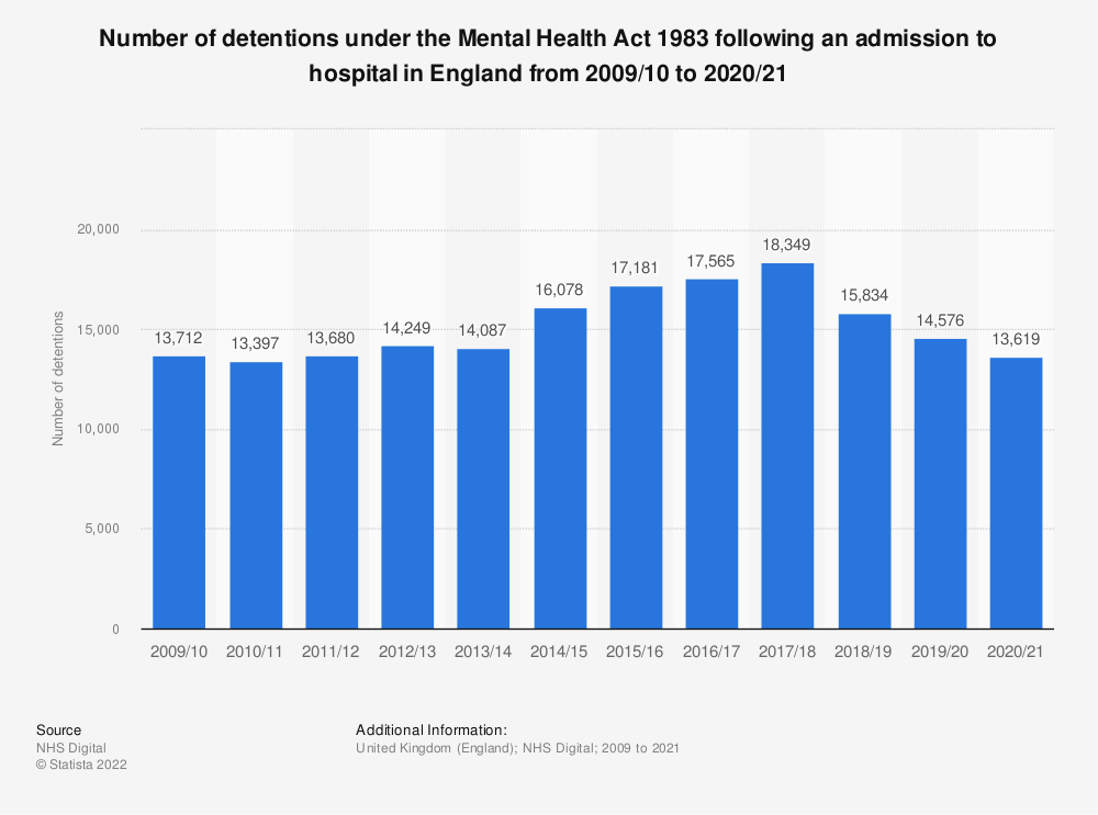 Statistic: Number of detentions under the Mental Health Act 1983 following an admission to hospital in England from 2009/10 to 2018/19 | Statista