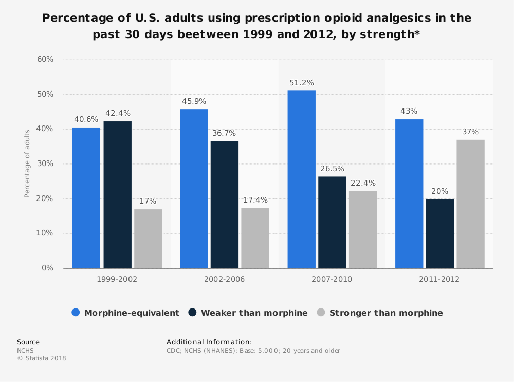 Statistic: Percentage of U.S. adults using prescription opioid analgesics in the past 30 days beetween 1999 and 2012, by strength* | Statista