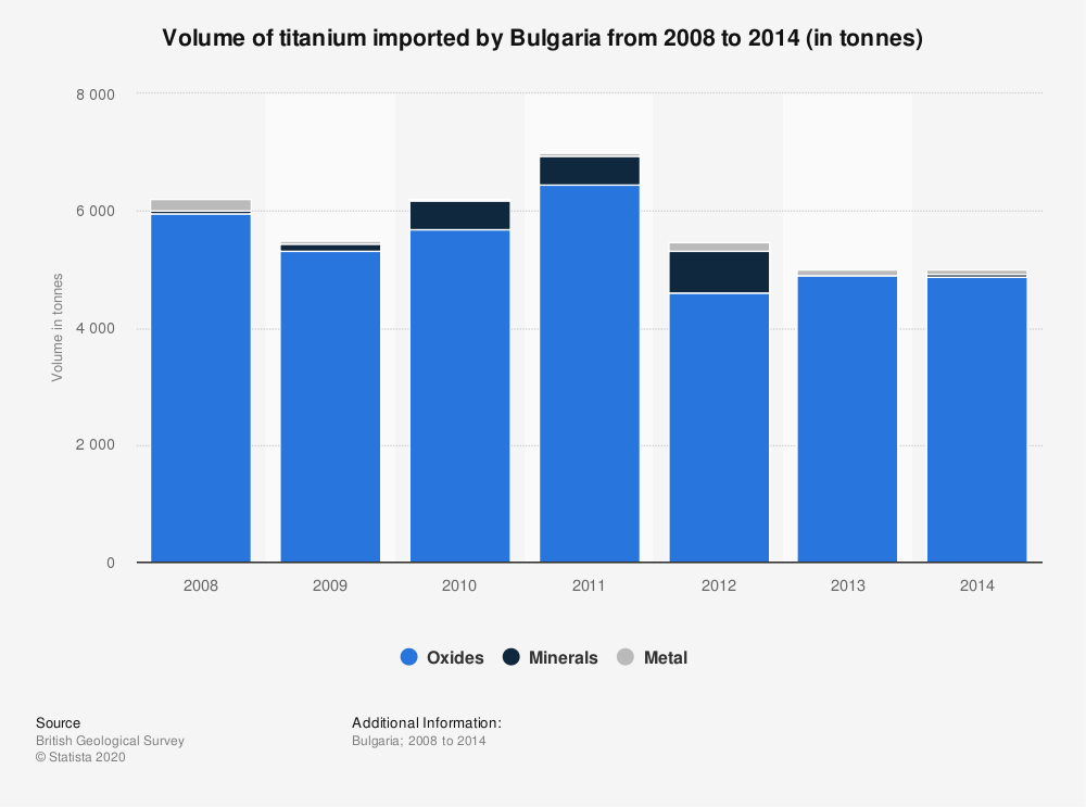Statistic: Volume of titanium imported by Bulgaria from 2008 to 2014 (in tonnes) | Statista