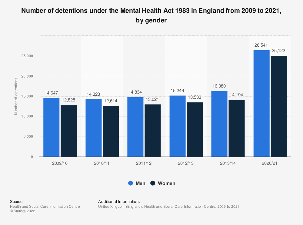 Statistic: Number of detentions under the Mental Health Act 1983 in England from 2009 to 2014, by gender | Statista
