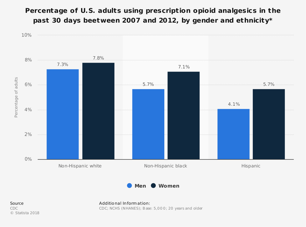 Statistic: Percentage of U.S. adults using prescription opioid analgesics in the past 30 days beetween 2007 and 2012, by gender and ethnicity* | Statista
