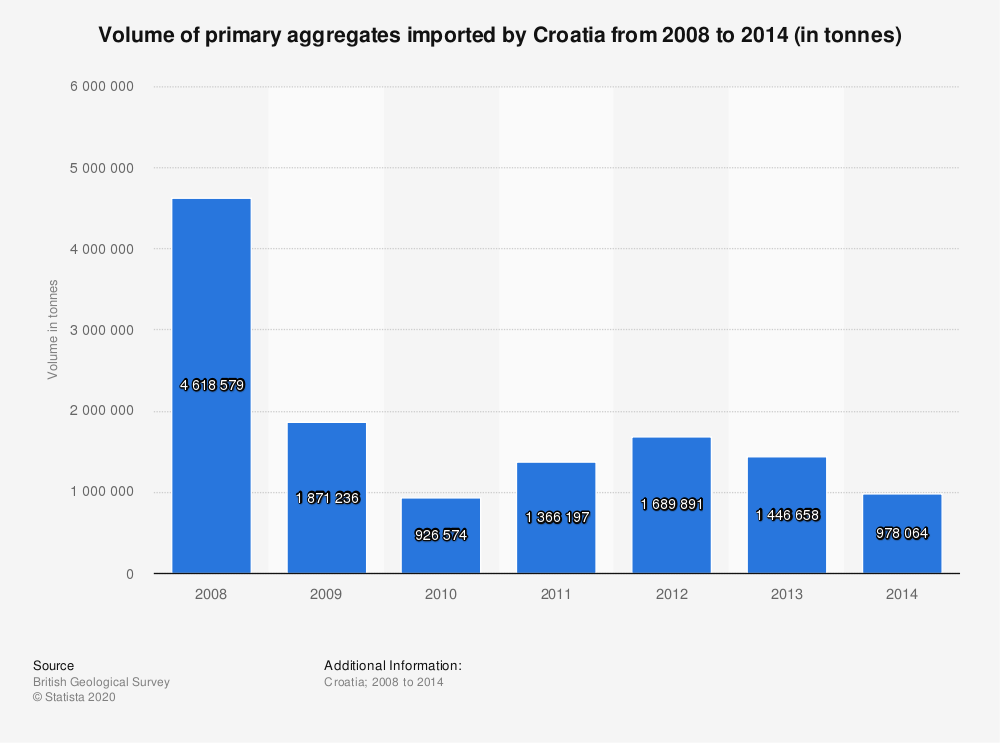 Statistic: Volume of primary aggregates imported by Croatia from 2008 to 2014 (in tonnes) | Statista