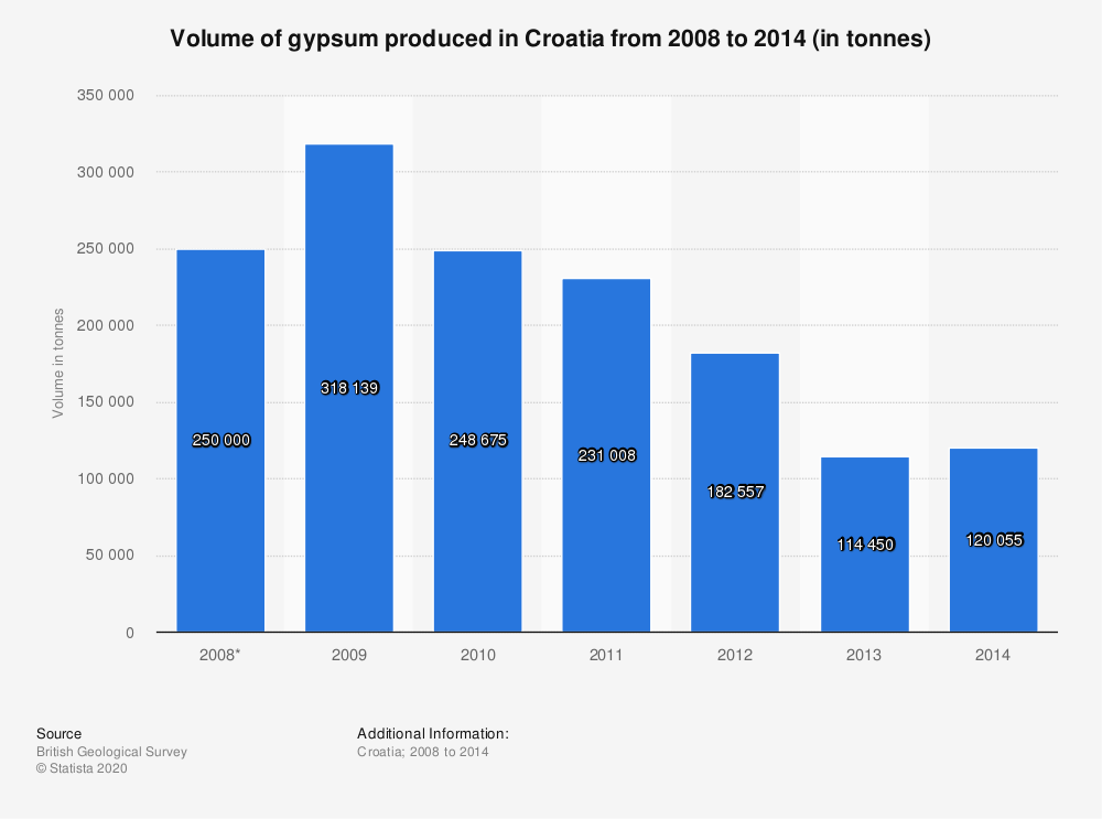 Statistic: Volume of gypsum produced in Croatia from 2008 to 2014 (in tonnes) | Statista