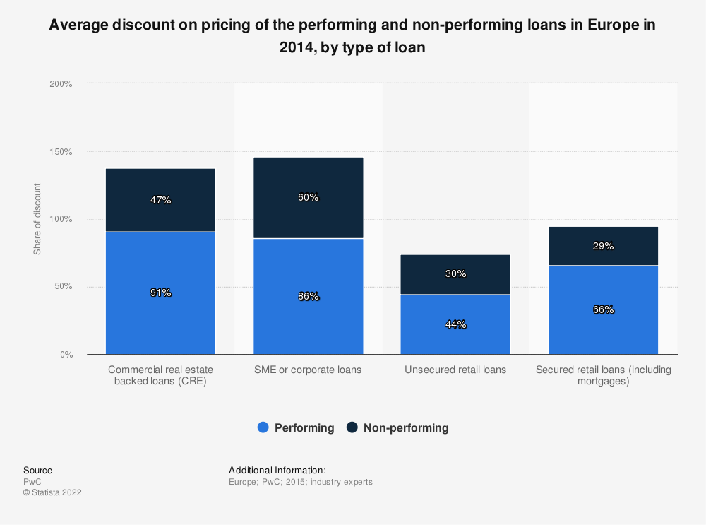 Statistic: Average discount on pricing of the performing and non-performing loans in Europe in 2014, by type of loan | Statista