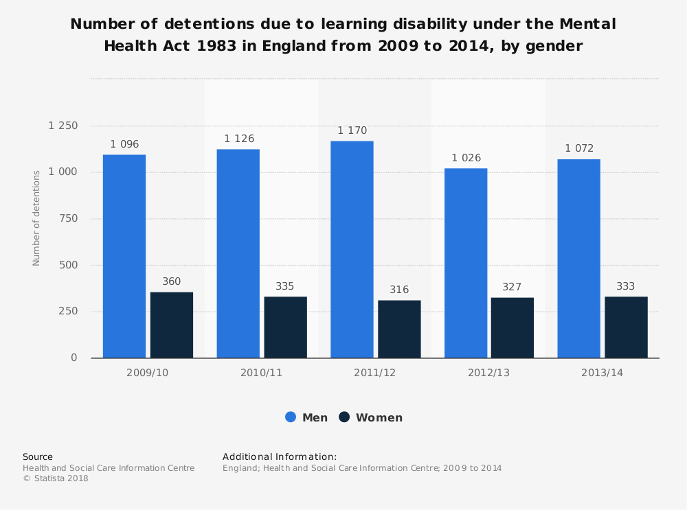 Statistic: Number of detentions due to learning disability under the Mental Health Act 1983 in England from 2009 to 2014, by gender | Statista