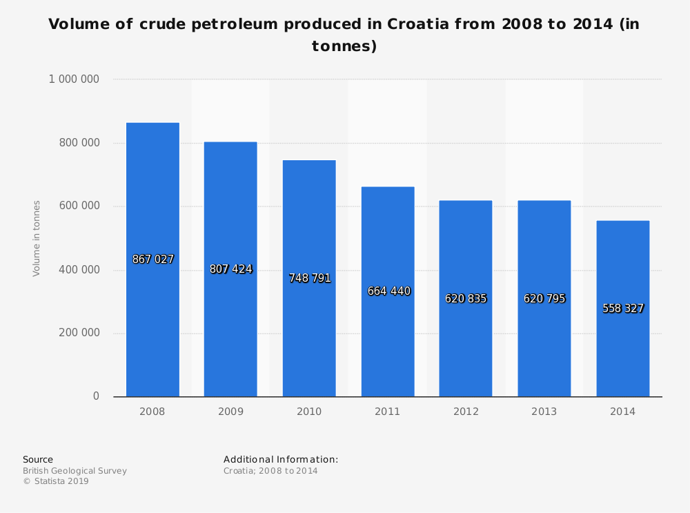 Statistic: Volume of crude petroleum produced in Croatia from 2008 to 2014 (in tonnes) | Statista