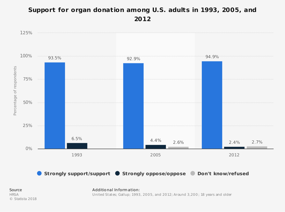 Statistic: Support for organ donation among U.S. adults in 1993, 2005, and 2012 | Statista