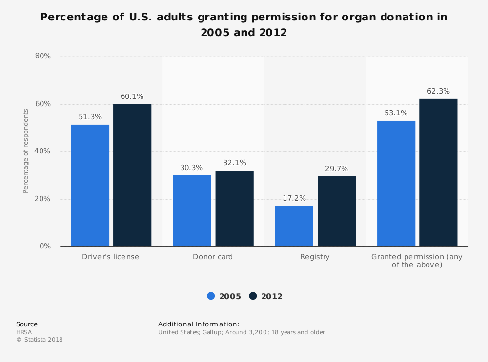 Statistic: Percentage of U.S. adults granting permission for organ donation in 2005 and 2012 | Statista