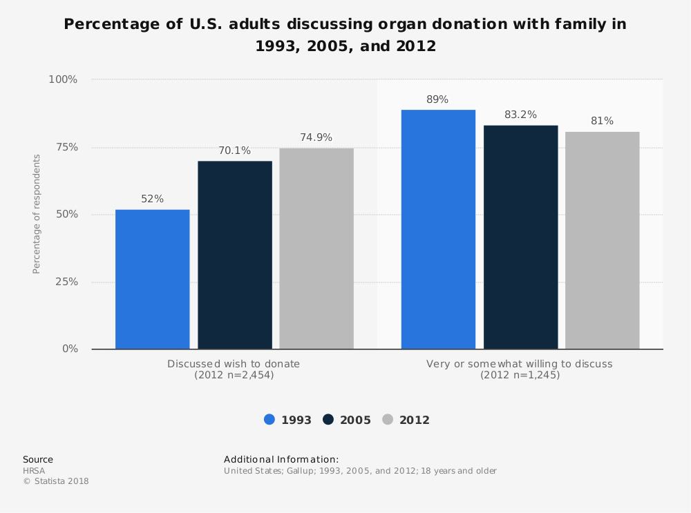 Statistic: Percentage of U.S. adults discussing organ donation with family in 1993, 2005, and 2012 | Statista
