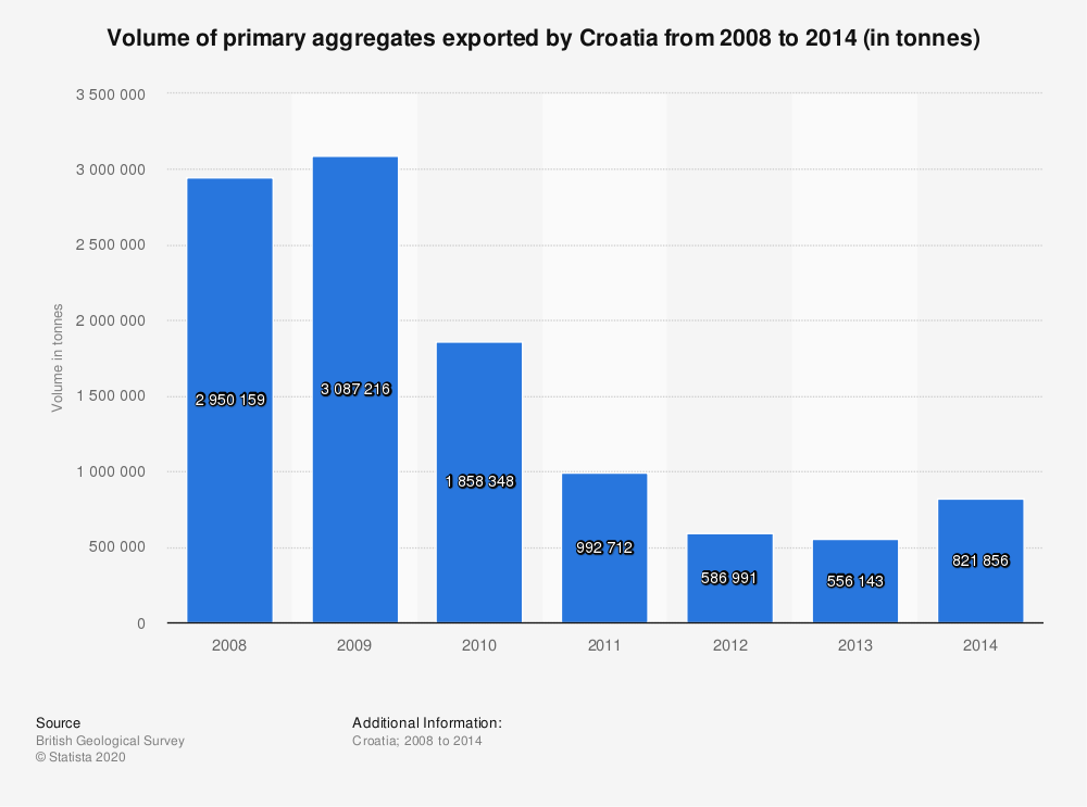 Statistic: Volume of primary aggregates exported by Croatia from 2008 to 2014 (in tonnes) | Statista
