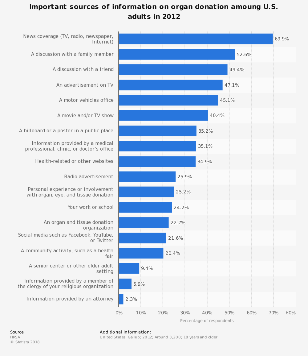 Statistic: Important sources of information on organ donation amoung U.S. adults in 2012 | Statista