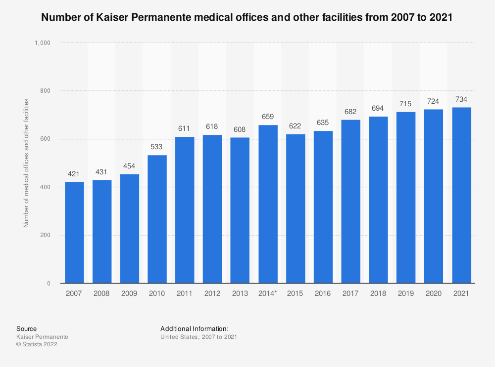 Statistic: Number of Kaiser Permanente medical offices and other facilities from 2007 to 2018 | Statista