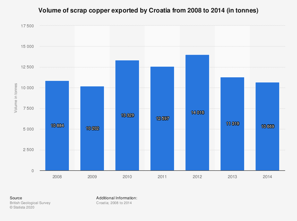 Statistic: Volume of scrap copper exported by Croatia from 2008 to 2014 (in tonnes) | Statista