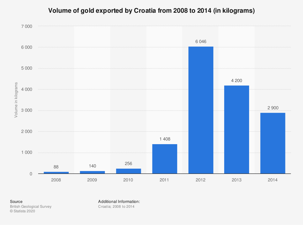 Statistic: Volume of gold exported by Croatia from 2008 to 2014 (in kilograms) | Statista