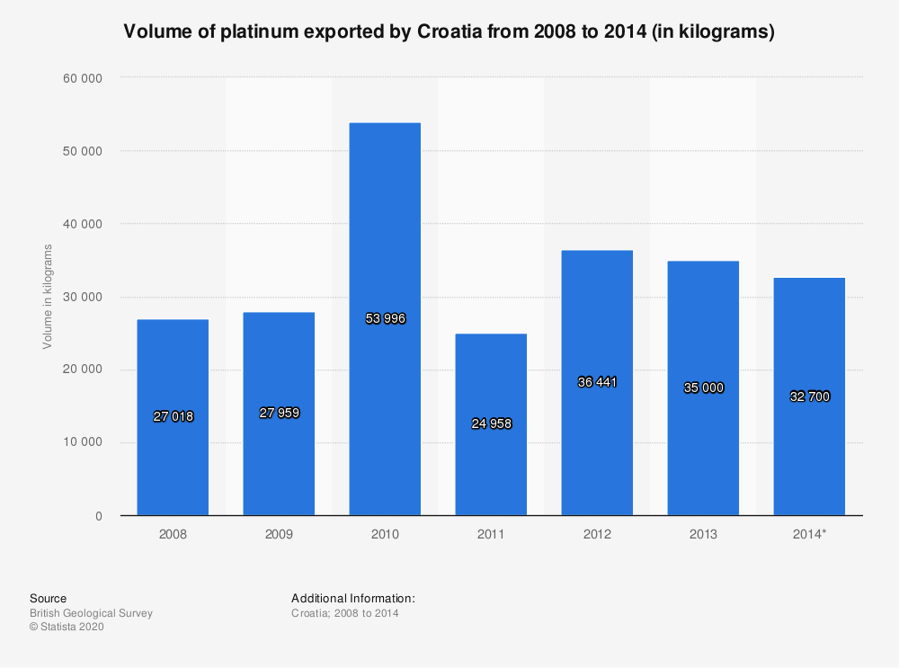 Statistic: Volume of platinum exported by Croatia from 2008 to 2014 (in kilograms) | Statista