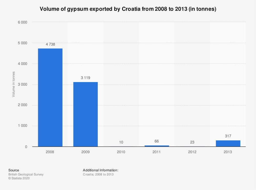 Statistic: Volume of gypsum exported by Croatia from 2008 to 2013 (in tonnes) | Statista
