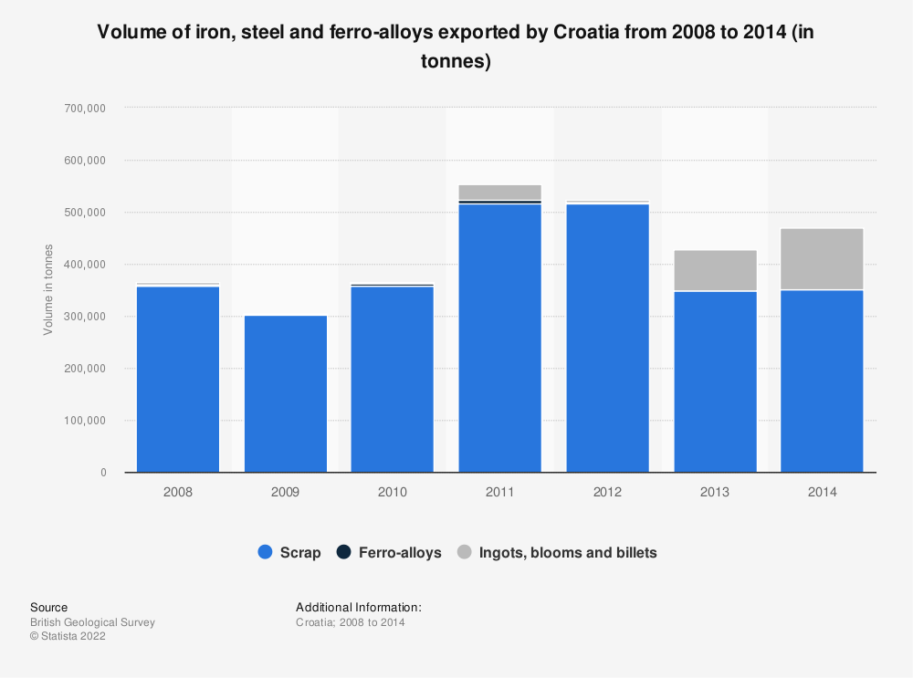 Statistic: Volume of iron, steel and ferro-alloys exported by Croatia from 2008 to 2014 (in tonnes) | Statista