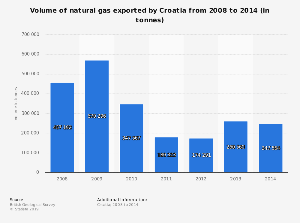 Statistic: Volume of natural gas exported by Croatia from 2008 to 2014 (in tonnes) | Statista