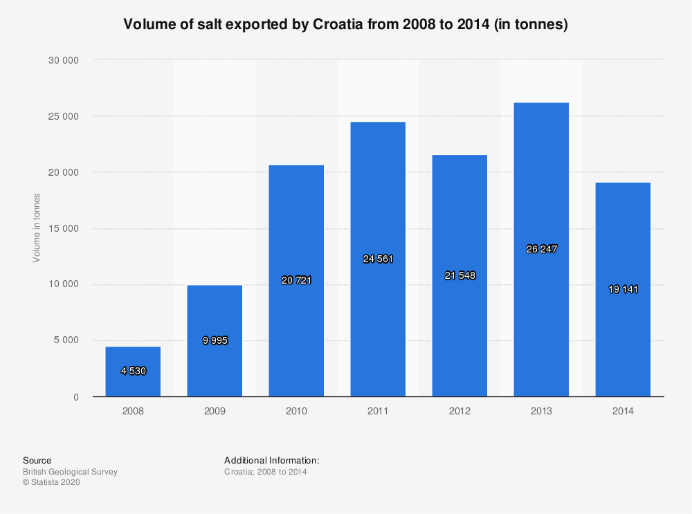 Statistic: Volume of salt exported by Croatia from 2008 to 2014 (in tonnes) | Statista