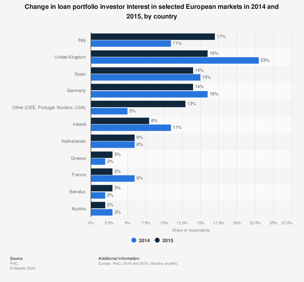 Statistic: Change in loan portfolio investor interest in selected European markets in 2014 and 2015, by country | Statista