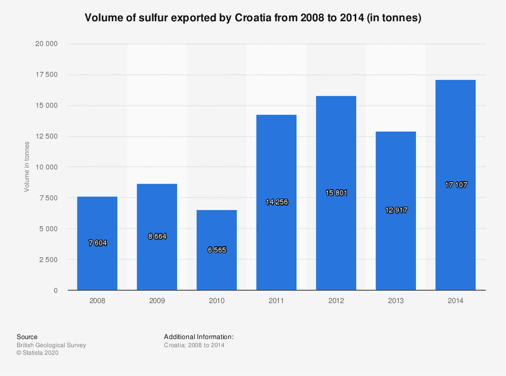 Statistic: Volume of sulfur exported by Croatia from 2008 to 2014 (in tonnes) | Statista