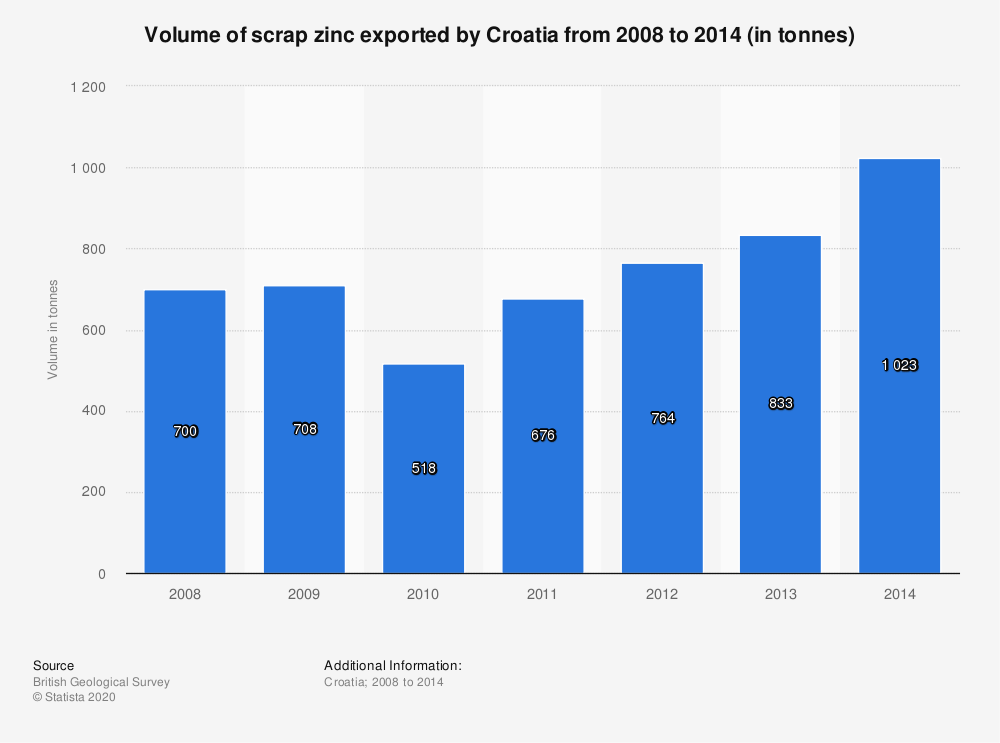 Statistic: Volume of scrap zinc exported by Croatia from 2008 to 2014 (in tonnes) | Statista