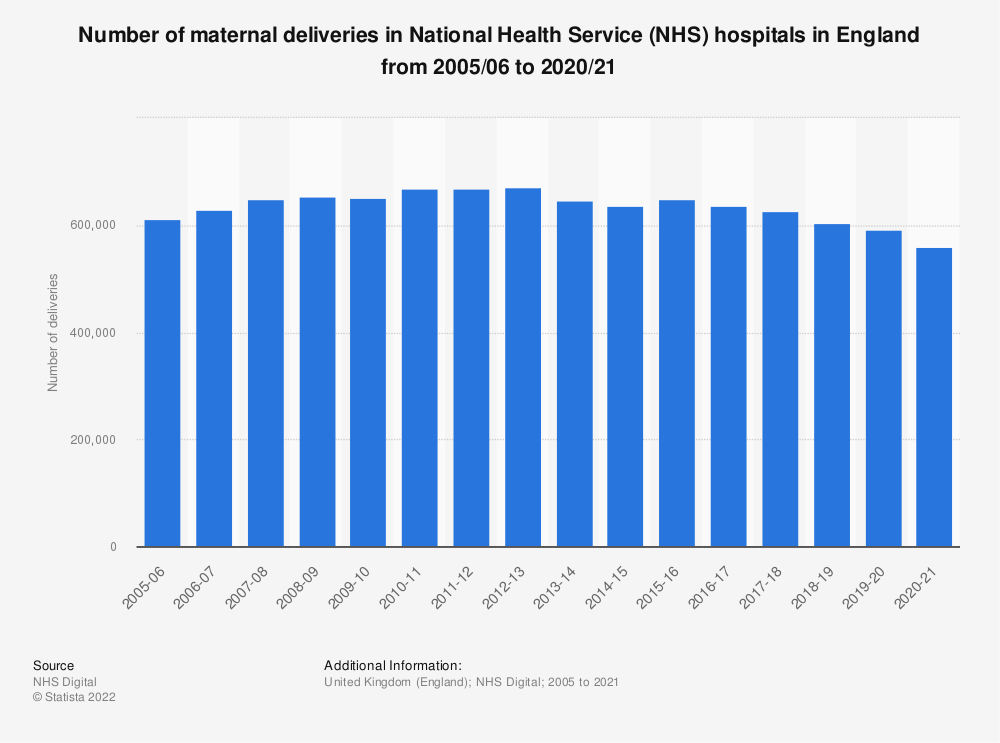 Statistic: Number of maternal deliveries in National Health Service (NHS) hospitals in England from 2005/06 to 2018/19 | Statista