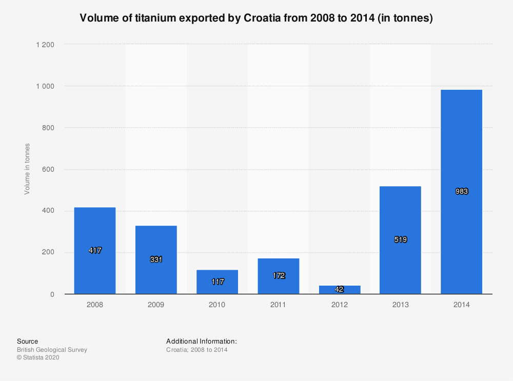 Statistic: Volume of titanium exported by Croatia from 2008 to 2014 (in tonnes) | Statista