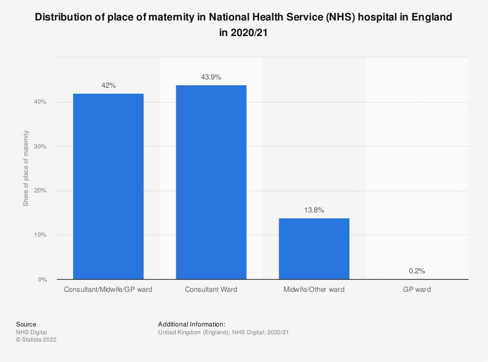 Statistic: Distribution of place of maternity in National Health Service (NHS) hospital in England in 2018/19* | Statista