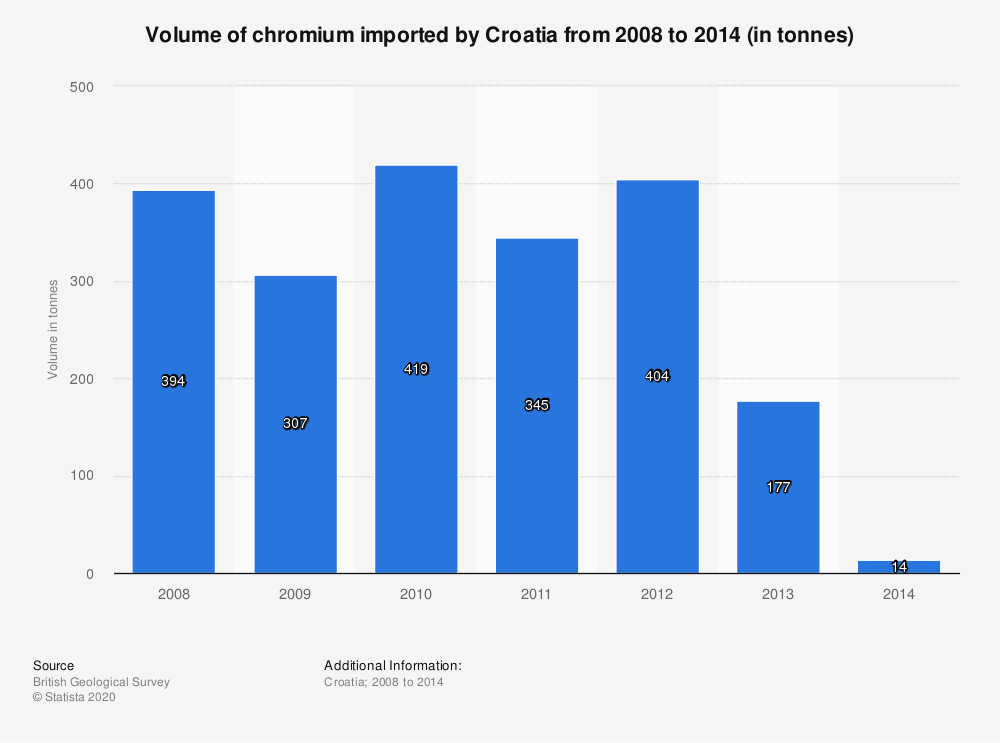 Statistic: Volume of chromium imported by Croatia from 2008 to 2014 (in tonnes) | Statista